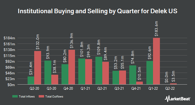 Institutional Ownership by Quarter for Delek US (NYSE:DK)