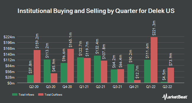 Institutional Ownership by Quarter for Delek US Holdings (NYSE:DK)