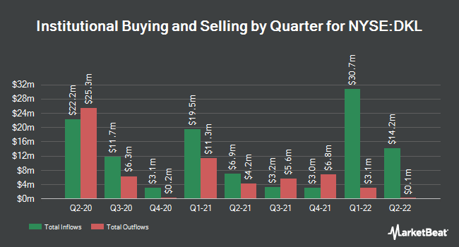 Institutional Ownership by Quarter for Delek Logistics Partners, L.P. (NYSE:DKL)