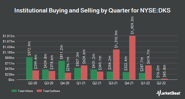 Institutional Ownership by Quarter for Dick`s Sporting Goods (NYSE:DKS)