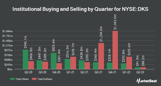 Institutional Ownership by Quarter for Dicks Sporting Goods (NYSE:DKS)