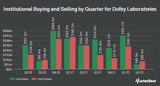 Institutional Ownership by Quarter for Dolby Laboratories (NYSE:DLB)
