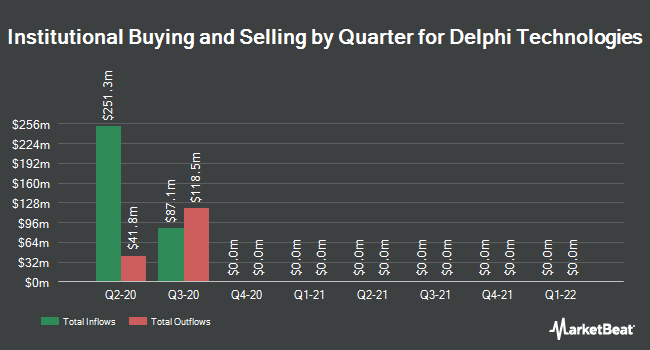 Institutional Ownership by Quarter for Delphi Technologies (NYSE:DLPH)