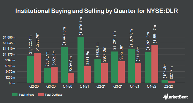 Institutional Ownership by Quarter for DIGITAL RLTY TR/SH (NYSE:DLR)