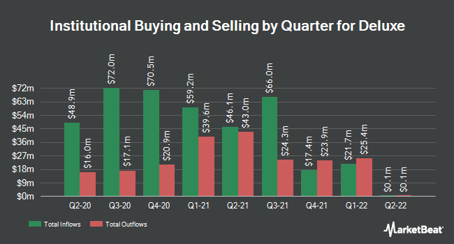 Institutional Ownership by Quarter for Deluxe Corporation (NYSE:DLX)