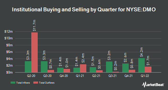 Institutional Ownership by Quarter for Western Asset Mrtg Defined Oppn Fund (NYSE:DMO)