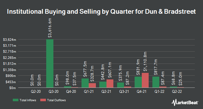 Institutional Ownership by Quarter for Dun & Bradstreet Corporation (The) (NYSE:DNB)