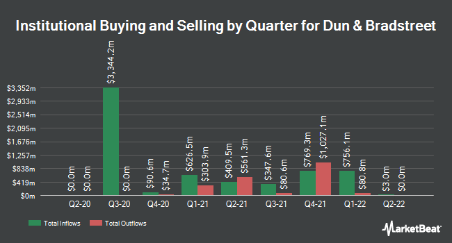 Institutional Ownership by Quarter for Dun & Bradstreet Corp (NYSE:DNB)