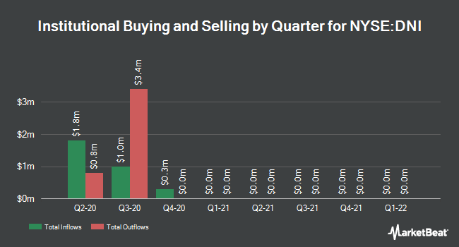 Institutional Ownership by Quarter for Dividend And Income Fund (NYSE:DNI)