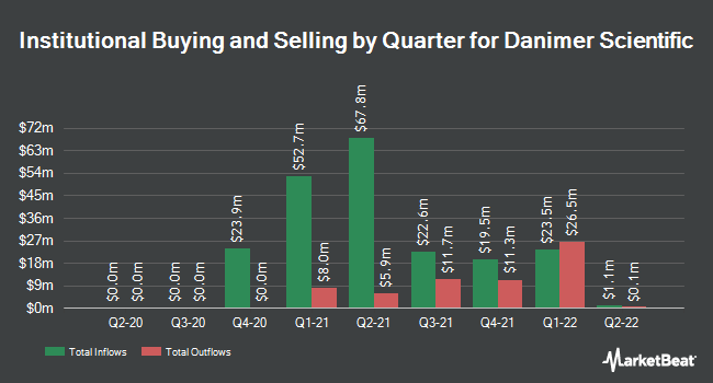 Institutional Ownership by Quarter for Danimer Scientific (NYSE:DNMR)