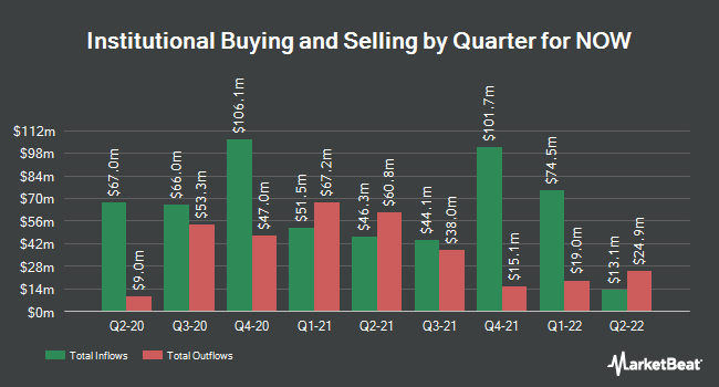 Institutional Ownership by Quarter for NOW (NYSE:DNOW)