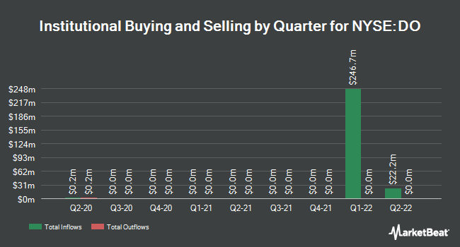 Institutional Ownership by Quarter for Diamond Offshore Drilling (NYSE:DO)