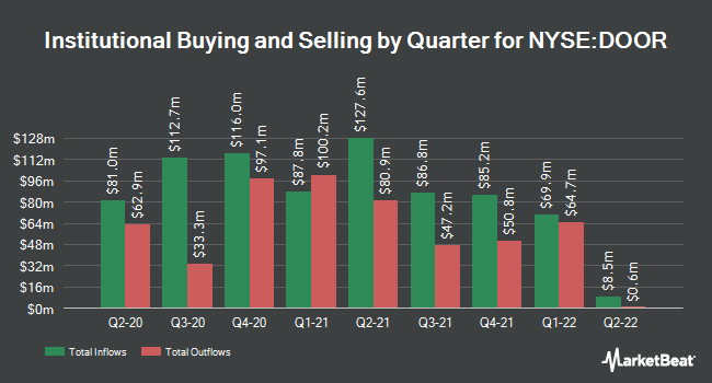 Institutional Ownership by Quarter for Masonite International Corporation (NYSE:DOOR)