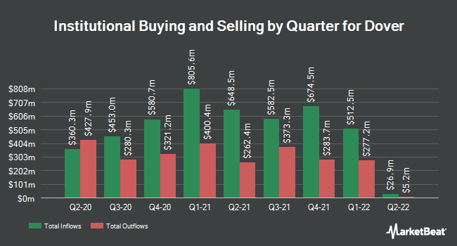 Institutional Ownership by Quarter for Dover Corporation (NYSE:DOV)