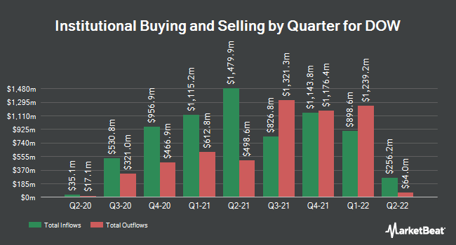Institutional Ownership by Quarter for Dow Chemical Co (NYSE:DOW)