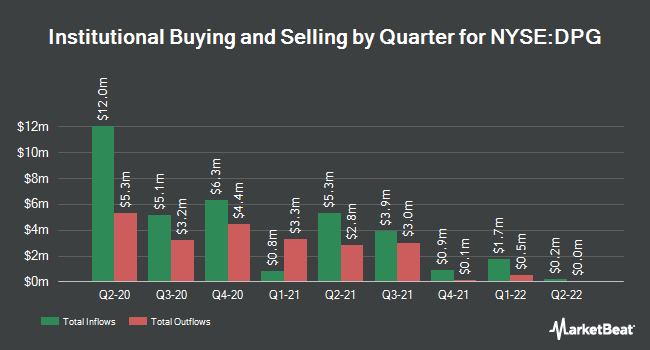 Institutional Ownership by Quarter for Duff and Phelps Global Utlity Inm Fd (NYSE:DPG)