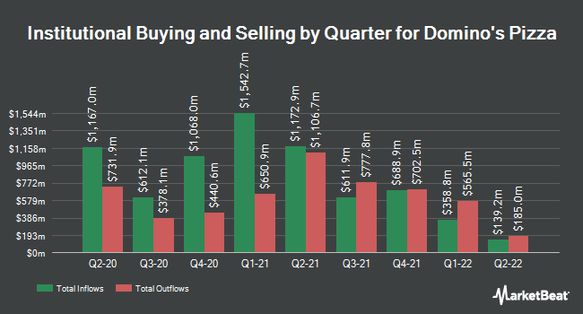 Institutional Ownership by Quarter for Domino`s Pizza (NYSE:DPZ)