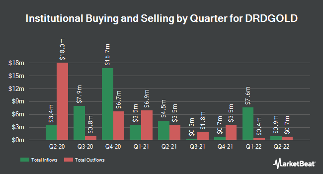 Institutional Ownership by Quarter for DRDGOLD Limited (NYSE:DRD)