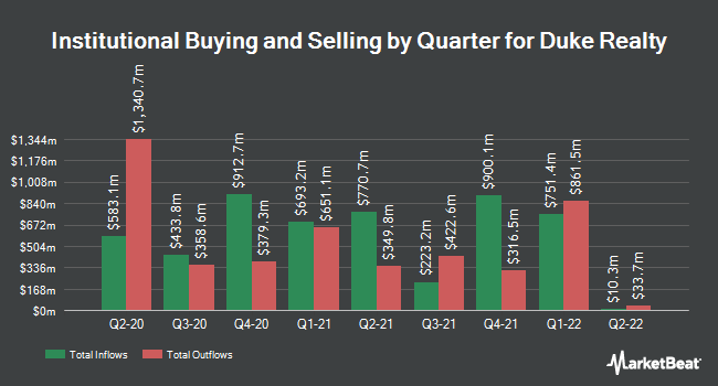 Institutional Ownership by Quarter for Duke Realty Corporation (NYSE:DRE)