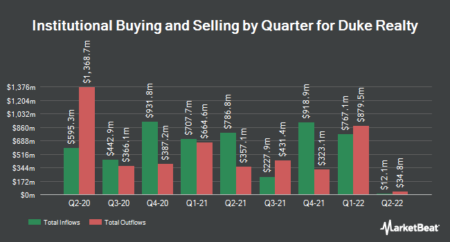 Institutional Ownership by Quarter for Duke Realty (NYSE:DRE)