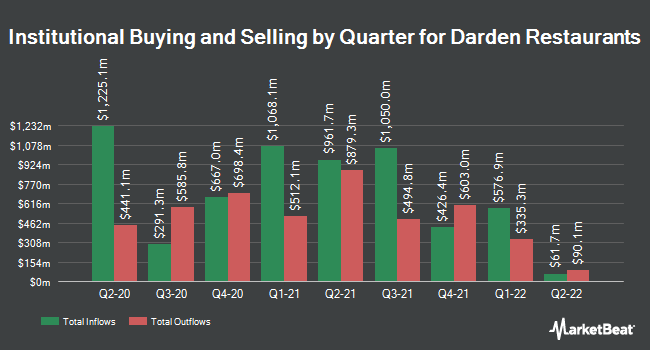 Institutional Ownership by Quarter for Darden Restaurants (NYSE:DRI)