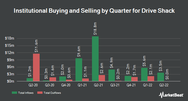 Institutional Ownership by Quarter for Drive Shack (NYSE:DS)