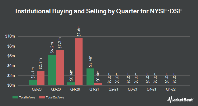 Institutional Ownership by Quarter for Duff & Phelps Selct Mlp Mdsm Egy Fd (NYSE:DSE)