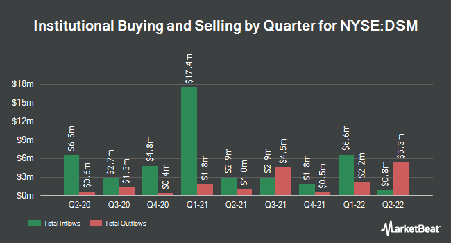 Institutional Ownership by Quarter for Dreyfus Strateg (NYSE:DSM)