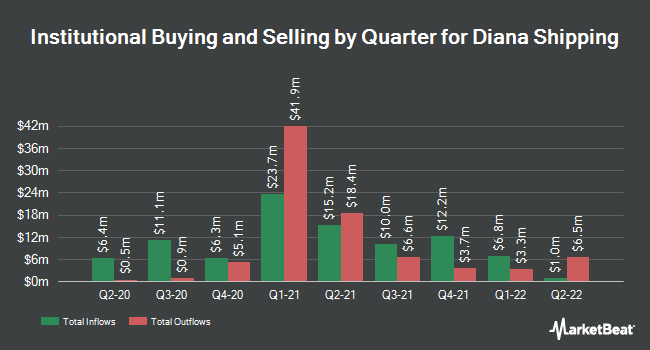 Institutional Ownership by Quarter for Diana Shipping inc. (NYSE:DSX)
