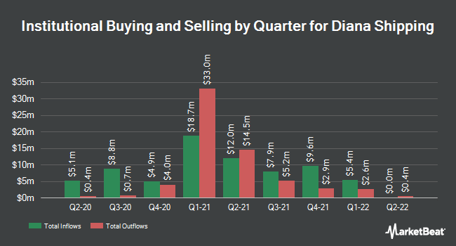Institutional Ownership by Quarter for Diana Shipping (NYSE:DSX)