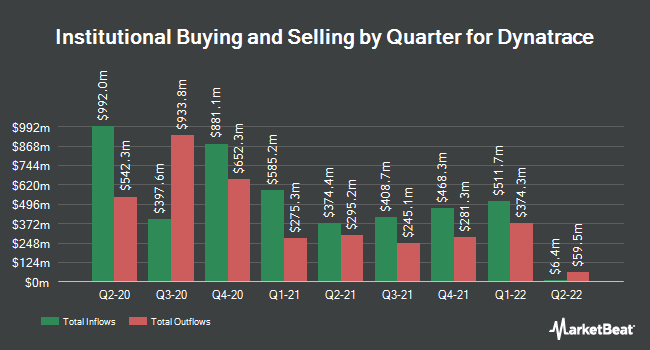 Institutional Ownership by Quarter for Dynatrace (NYSE:DT)