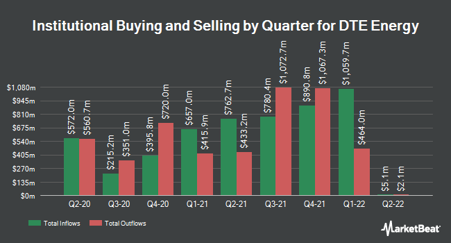 Institutional Ownership by Quarter for DTE Energy (NYSE:DTE)