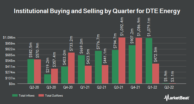 Institutional Ownership by Quarter for DTE Energy Company (NYSE:DTE)