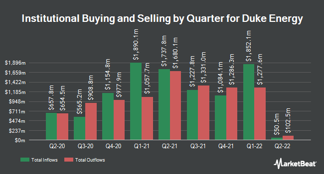 Institutional Ownership by Quarter for Duke Energy Corporation (NYSE:DUK)