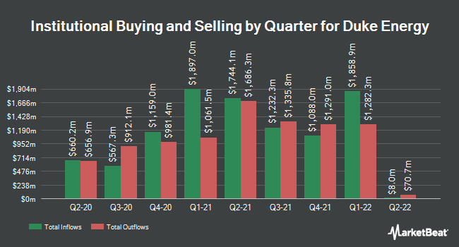 Institutional Ownership by Quarter for Duke Energy Corp (NYSE:DUK)