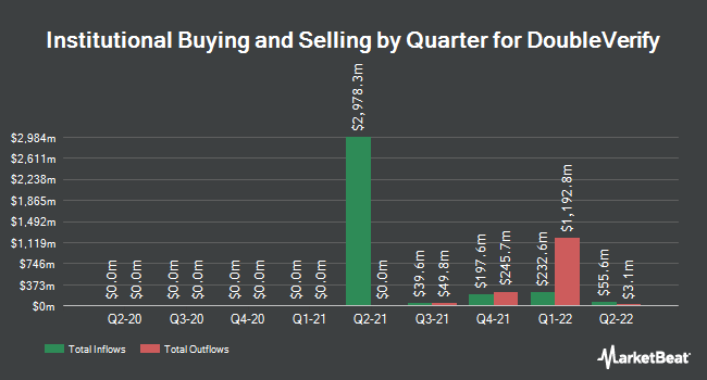 Institutional Ownership by Quarter for DeVry Education Group (NYSE:DV)