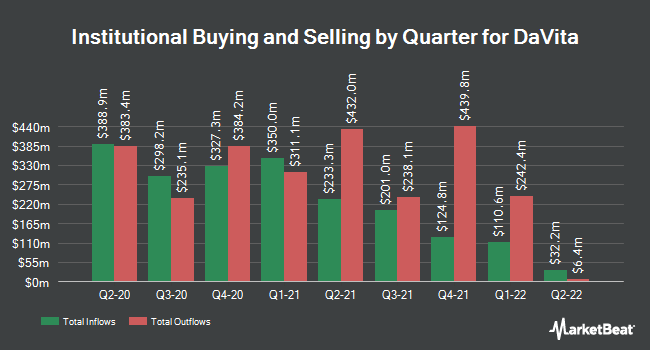 Institutional Ownership by Quarter for DaVita HealthCare Partners (NYSE:DVA)