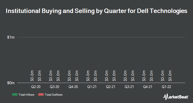 Institutional Ownership by Quarter for Dell Technologies (NYSE:DVMT)