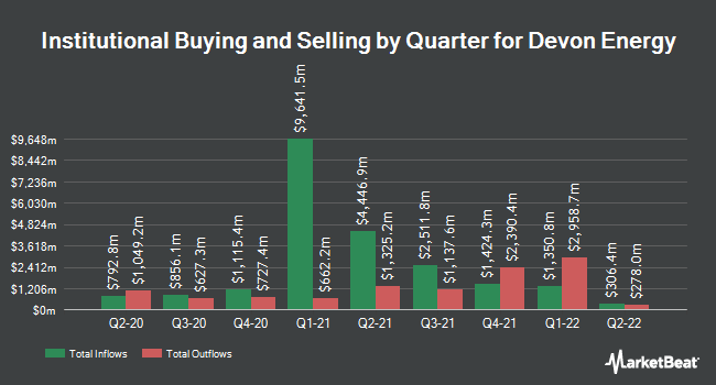 Institutional Ownership by Quarter for Devon Energy Corp (NYSE:DVN)