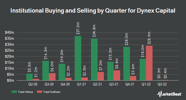 Institutional Ownership by Quarter for Dynex Capital (NYSE:DX)