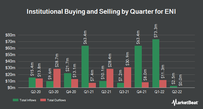 Institutional Ownership by Quarter for ENI (NYSE:E)