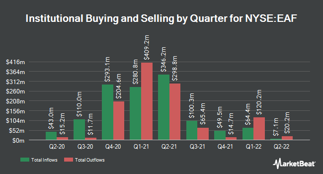 Institutional Ownership by Quarter for GrafTech International (NYSE:EAF)