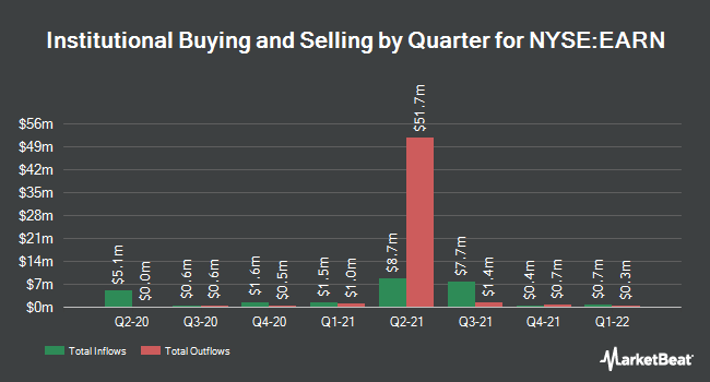 Institutional Ownership by Quarter for Ellington Residential Mortgage REIT (NYSE:EARN)