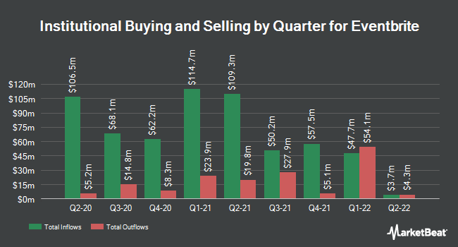 Institutional Ownership by Quarter for Eventbrite (NYSE:EB)