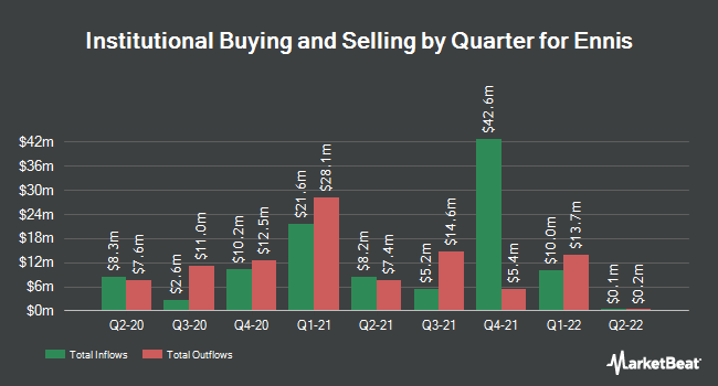 Institutional Ownership by Quarter for Ennis (NYSE:EBF)