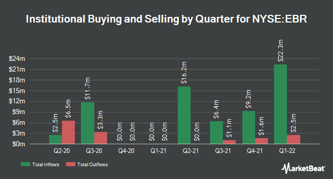 Institutional Ownership by Quarter for CENTRAIS ELETRI/S (NYSE:EBR)