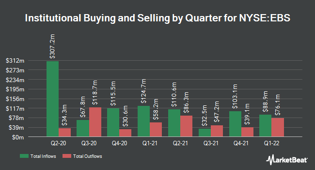 Institutional Ownership by Quarter for Emergent Biosolutions (NYSE:EBS)