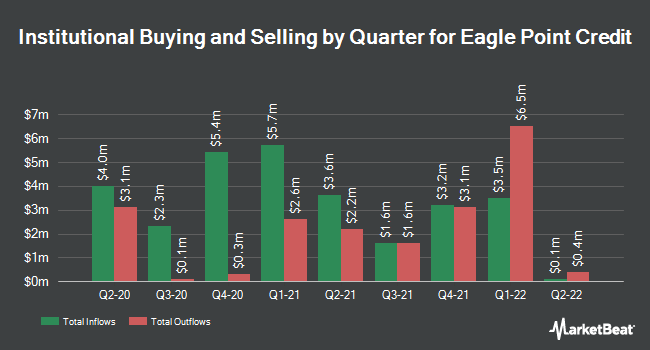 Institutional Ownership by Quarter for EAGLE POINT CR/COM (NYSE:ECC)
