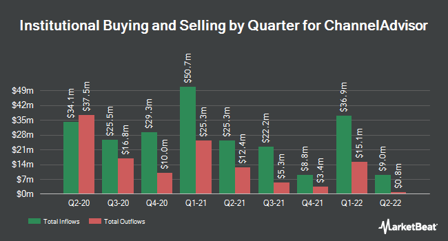 Institutional Ownership by Quarter for ChannelAdvisor (NYSE:ECOM)