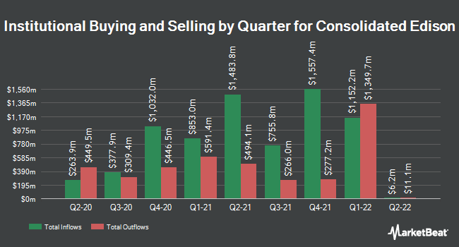 Institutional Ownership by Quarter for Consolidated Edison (NYSE:ED)